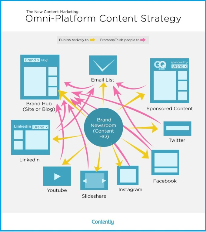You tube channel strategy document